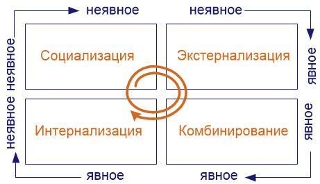 Управление знаниями и организационные изменения