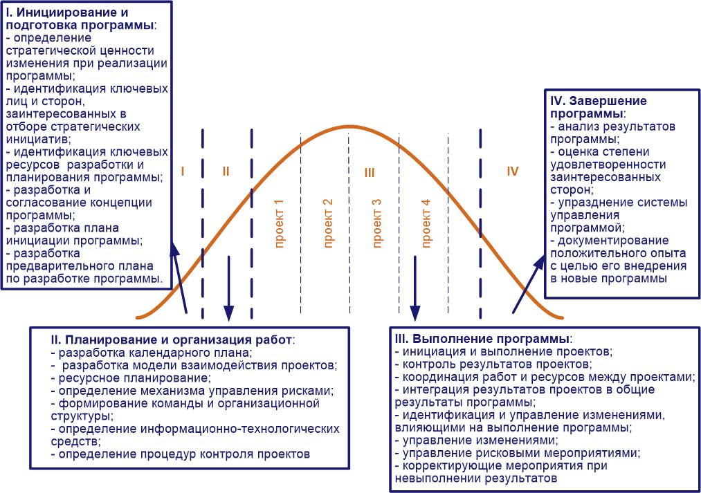 Тенденции развития методов проектного управления