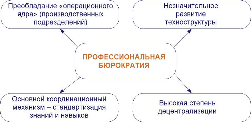 Структурная конфигурация проектных организаций